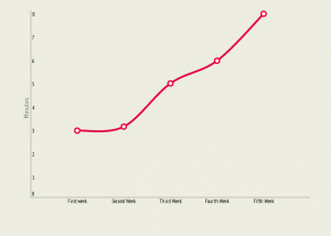 Length of web site visit over time