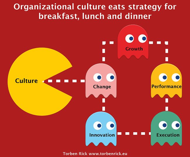 relationship between organizational culture and performance